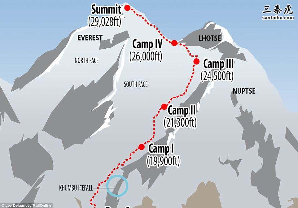 珠峰路线图