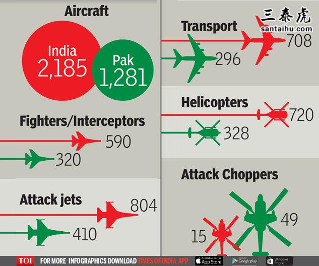 印巴空军实力对比